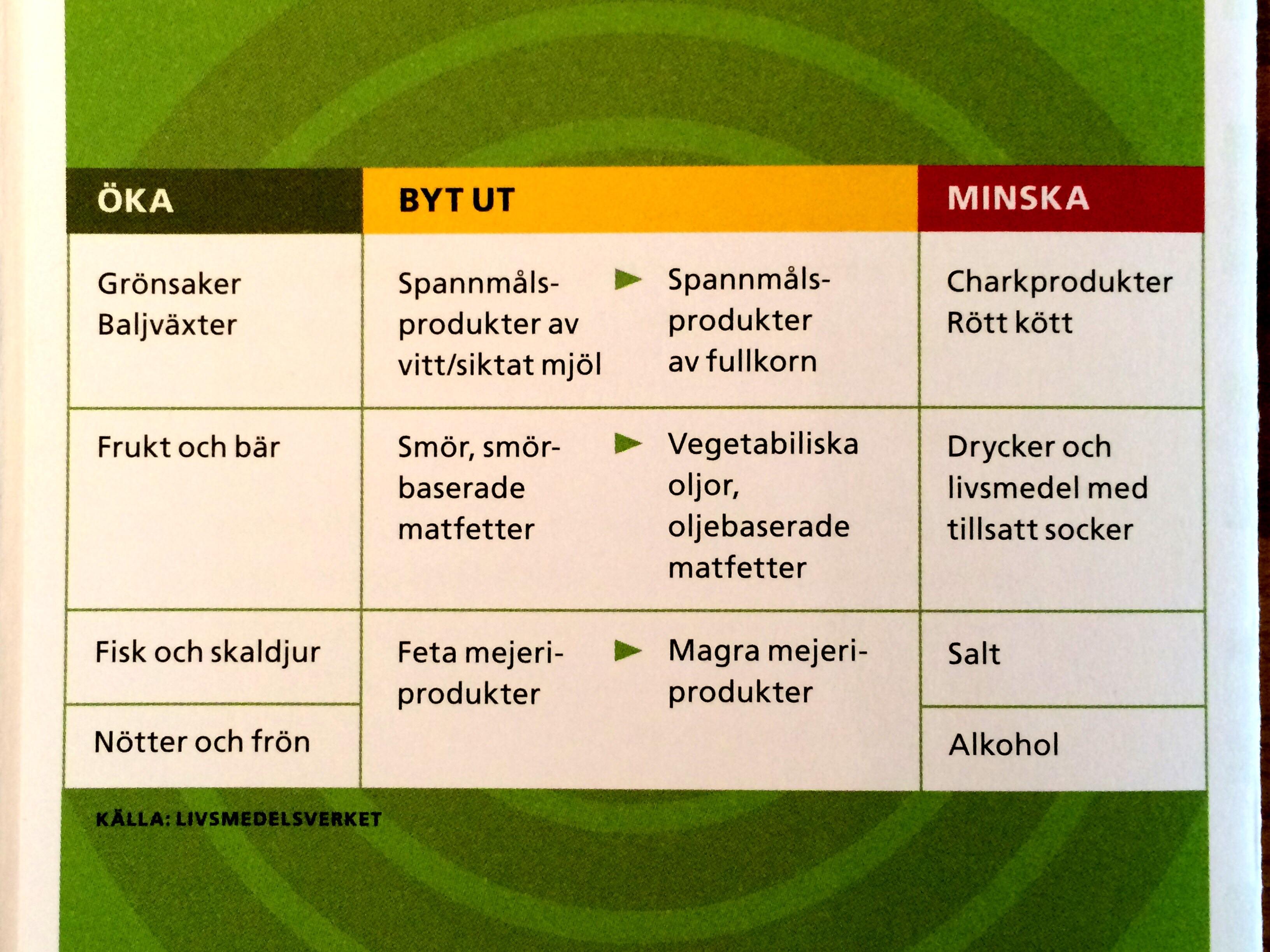 hälsosam mat stockholm